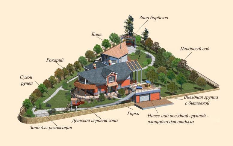 Trīsstūra formas vasarnīcas labiekārtošanas projekts