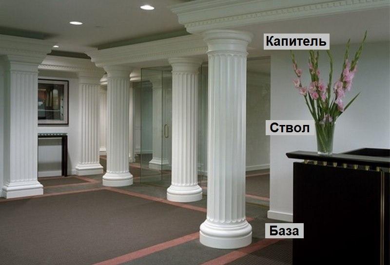 Galvenie klasiskās kolonnas elementi