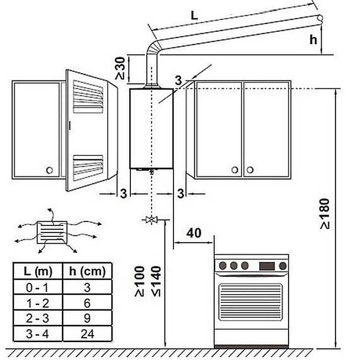 Schéma d'installation en toute sécurité d'une chaudière à gaz intégrée dans la cuisine