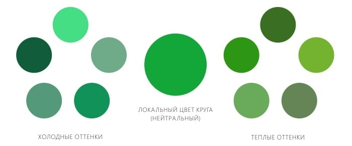 Le schéma pour la séparation des tons verts en chaud et froid
