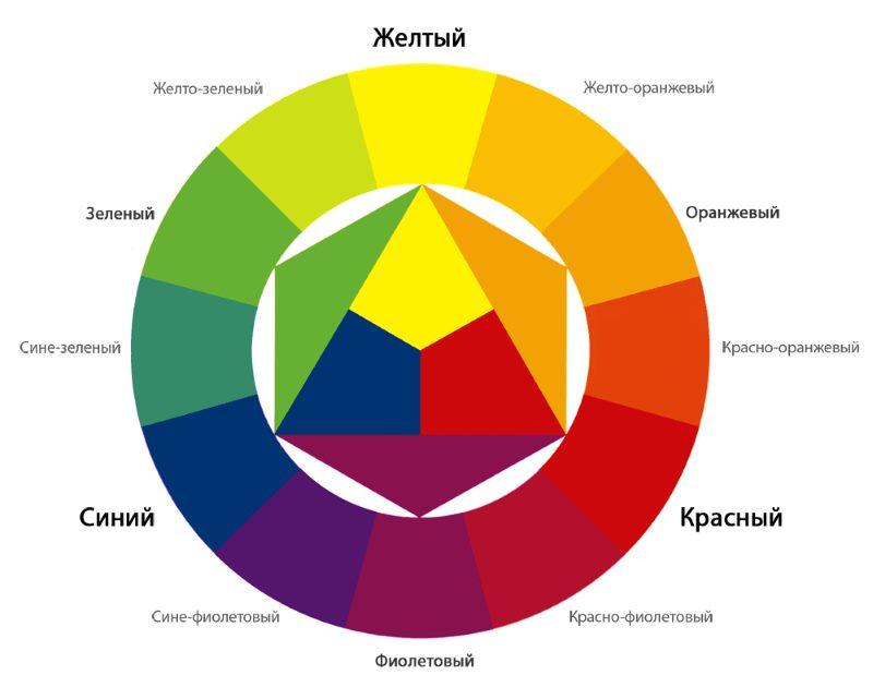 Roue de couleur pour la sélection des nuances dans la conception de la cuisine