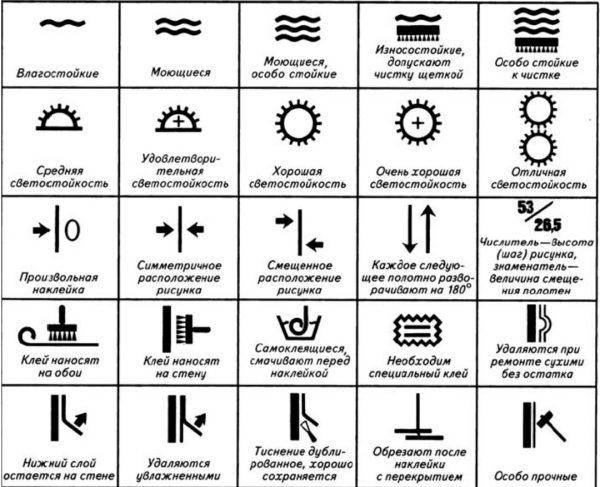 Pomoću ovih ikona ćete znati što možete učiniti sa pozadinom.